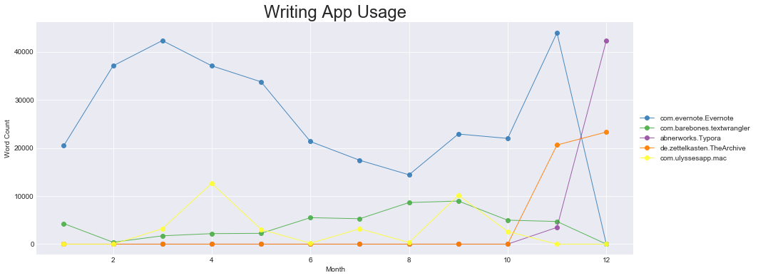 Writing App Usage in 2018